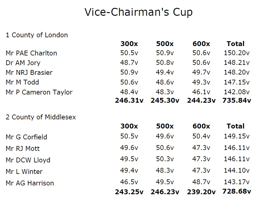 Vice Chairmans Cup2018